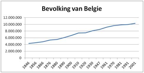 Bevolkingsontwikkeling van België volgens de Volkstellingen